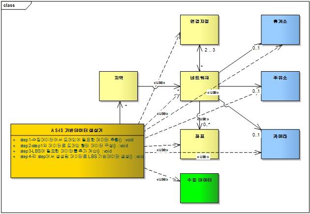 절차지향 기반데이터 생성