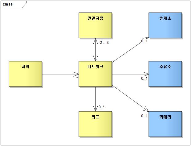 기반데이터 개념 도메인