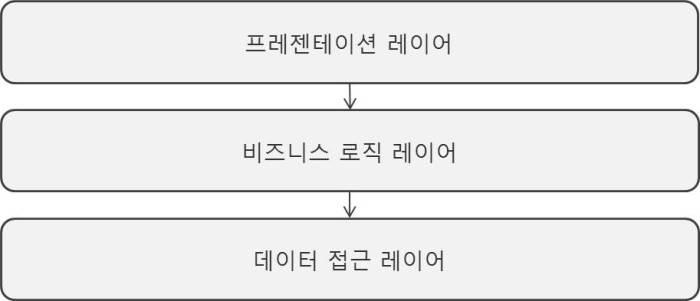 레이어기반아키텍처