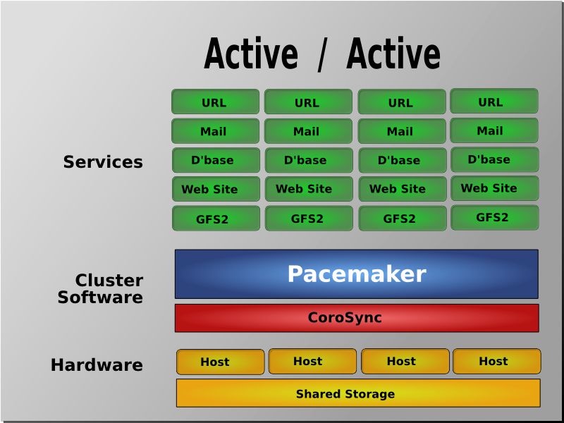 pcmk-active-active