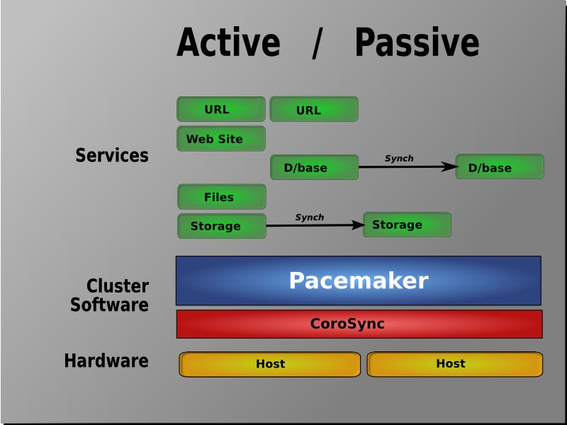 pcmk-active-passive