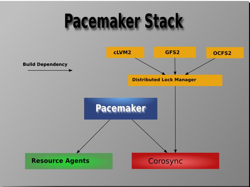 pcmk-stack