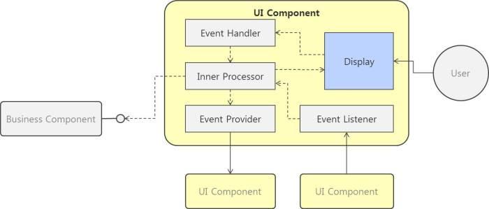 UI컴포넌트설계2